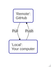 Synchronizing with GitHub: 'Pushing' and 'pulling'.